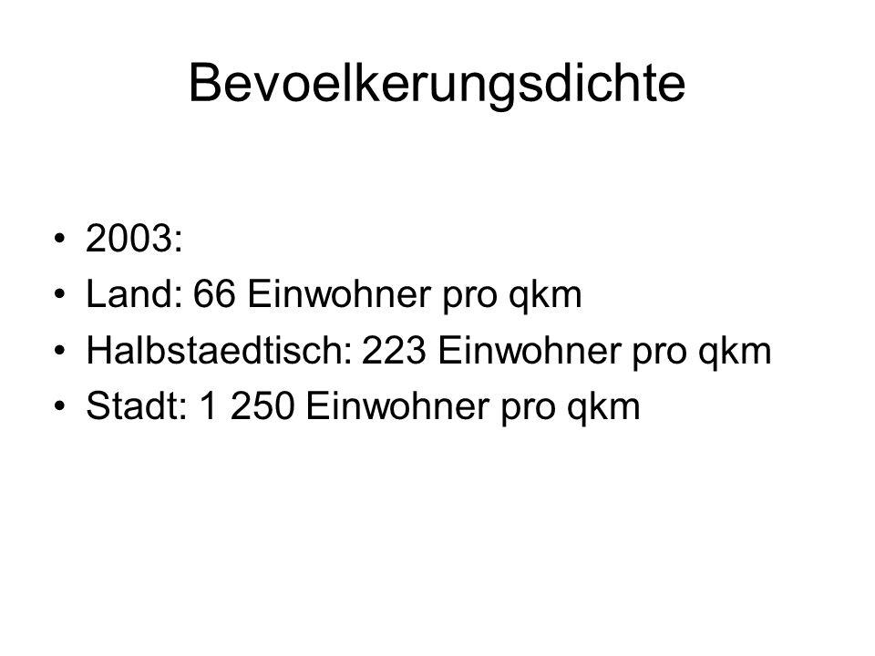 Bevoelkerungsdichte 2003: Land: 66 Einwohner pro qkm