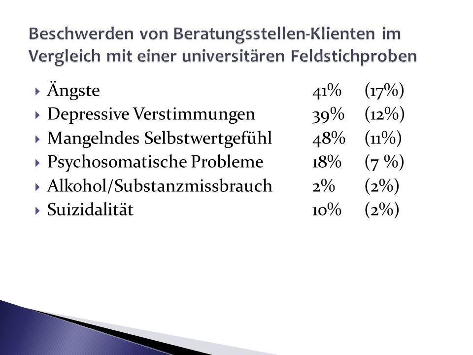 Beschwerden von Beratungsstellen-Klienten im Vergleich mit einer universitären Feldstichproben