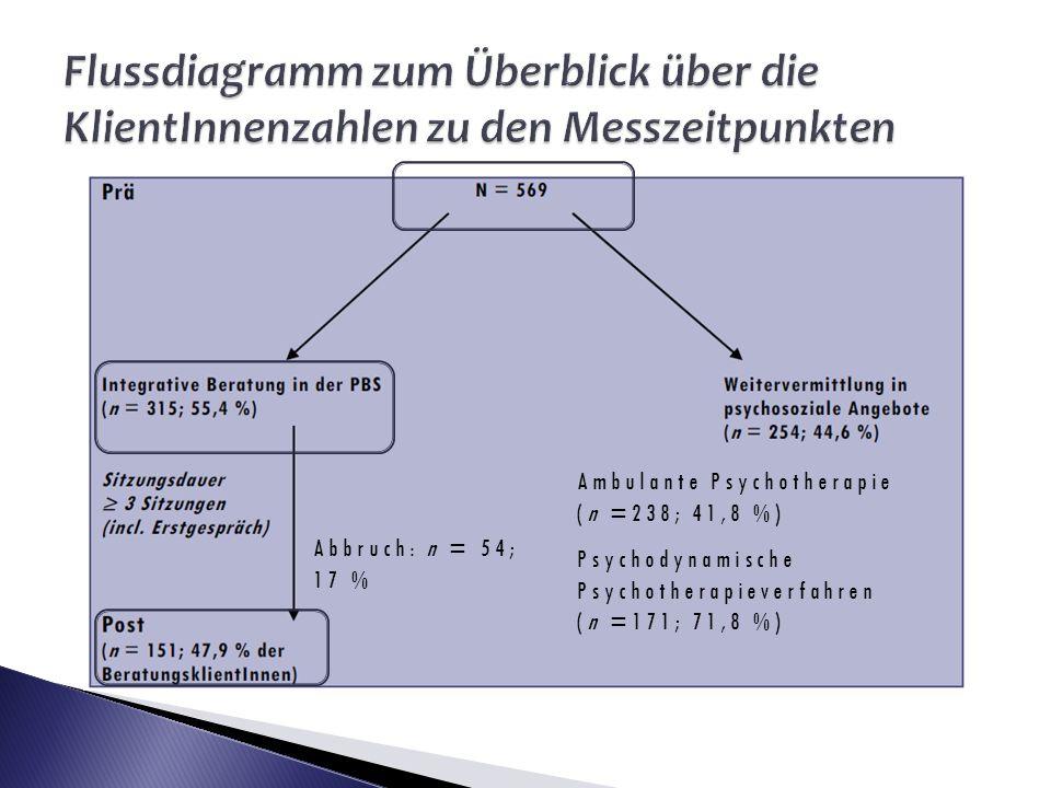 Flussdiagramm zum Überblick über die KlientInnenzahlen zu den Messzeitpunkten