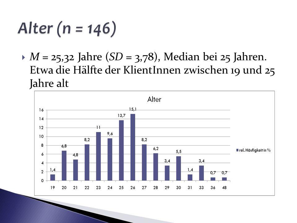 Alter (n = 146) M = 25,32 Jahre (SD = 3,78), Median bei 25 Jahren. Etwa die Hälfte der KlientInnen zwischen 19 und 25 Jahre alt.