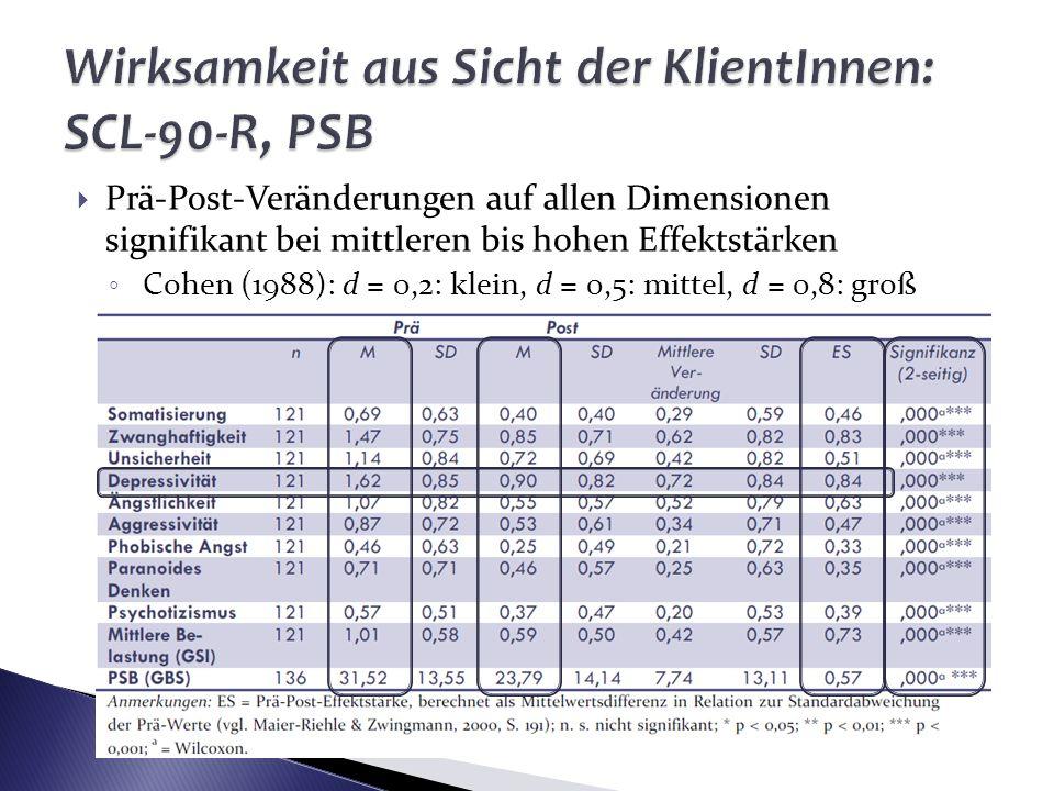 Wirksamkeit aus Sicht der KlientInnen: SCL-90-R, PSB