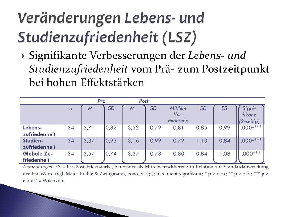 Veränderungen Lebens- und Studienzufriedenheit (LSZ)