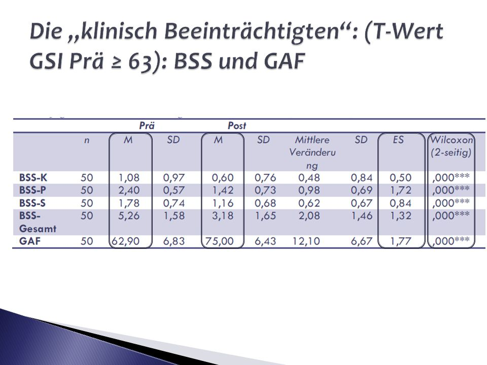 """Die """"klinisch Beeinträchtigten : (T-Wert GSI Prä ≥ 63): BSS und GAF"""