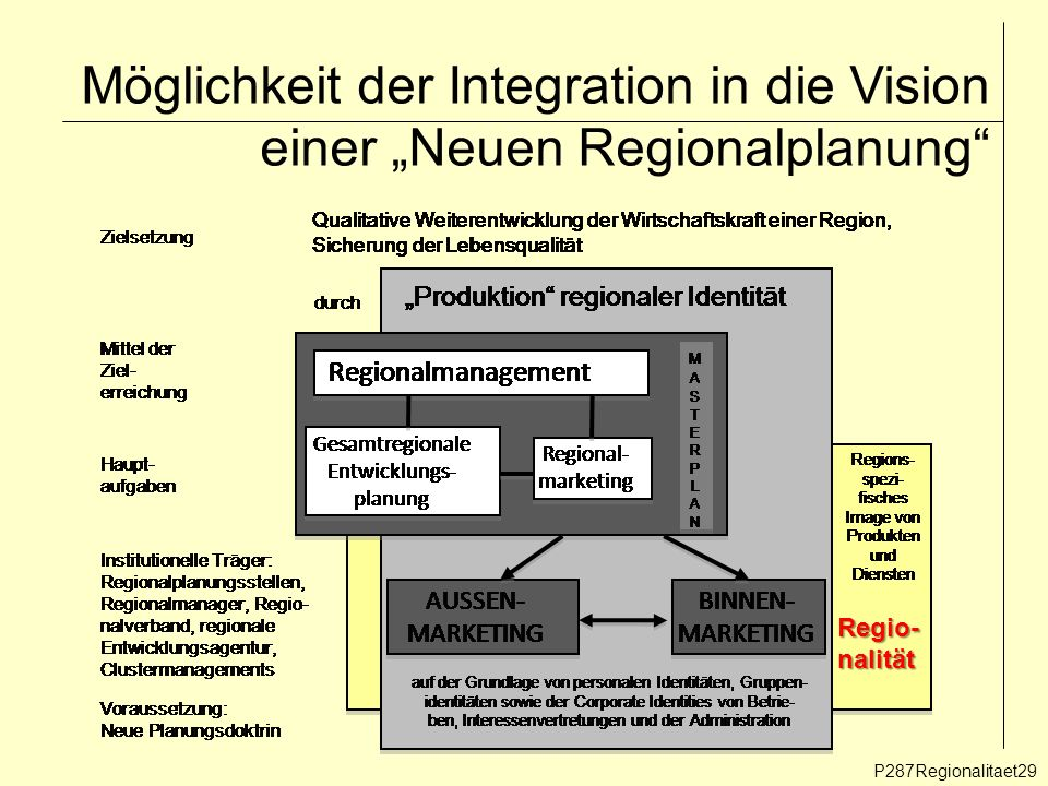 """Möglichkeit der Integration in die Vision einer """"Neuen Regionalplanung"""