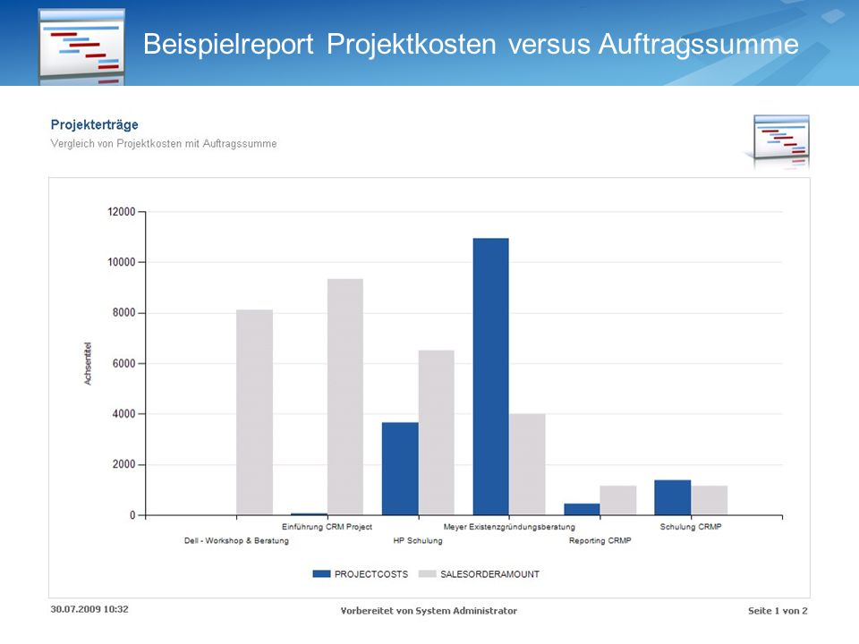 Beispielreport Projektkosten versus Auftragssumme