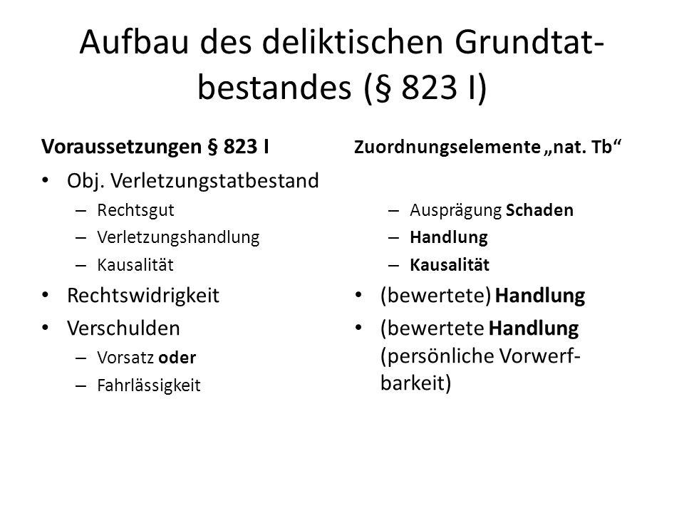 Aufbau des deliktischen Grundtat-bestandes (§ 823 I)
