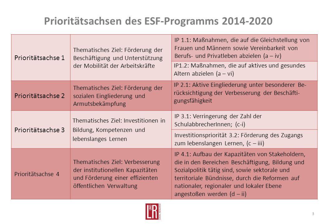 Prioritätsachsen des ESF-Programms 2014-2020