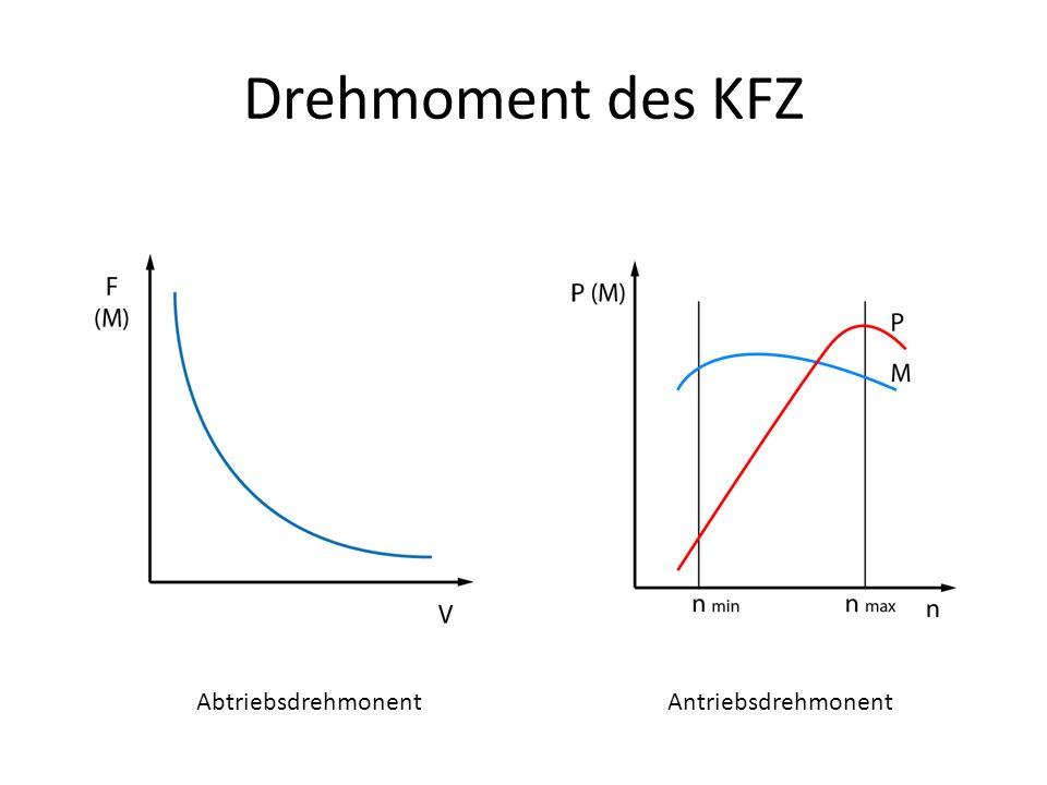 Drehmoment des KFZ Abtriebsdrehmonent Antriebsdrehmonent