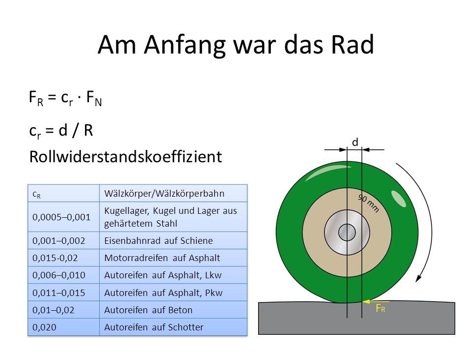 Am Anfang war das Rad FR = cr · FN cr = d / R