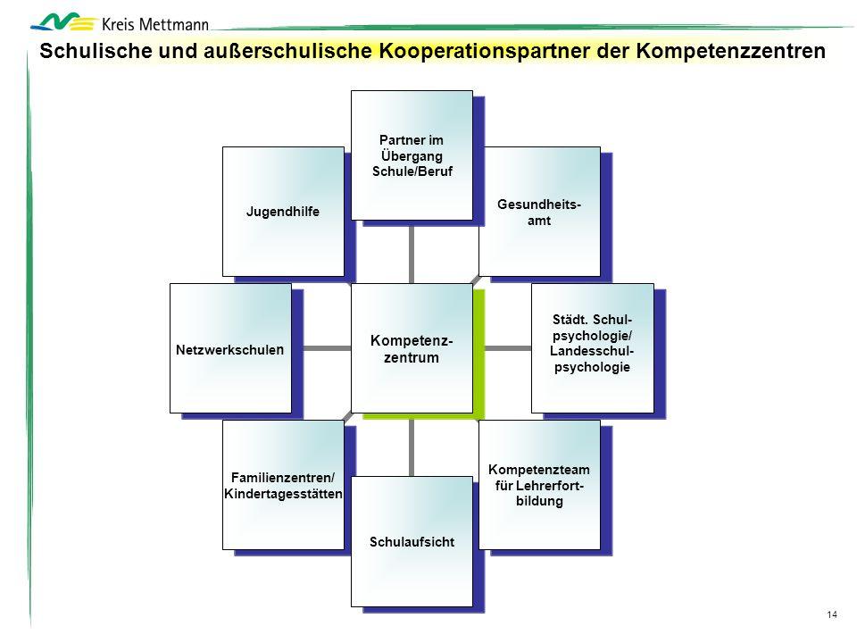 Schulische und außerschulische Kooperationspartner der Kompetenzzentren