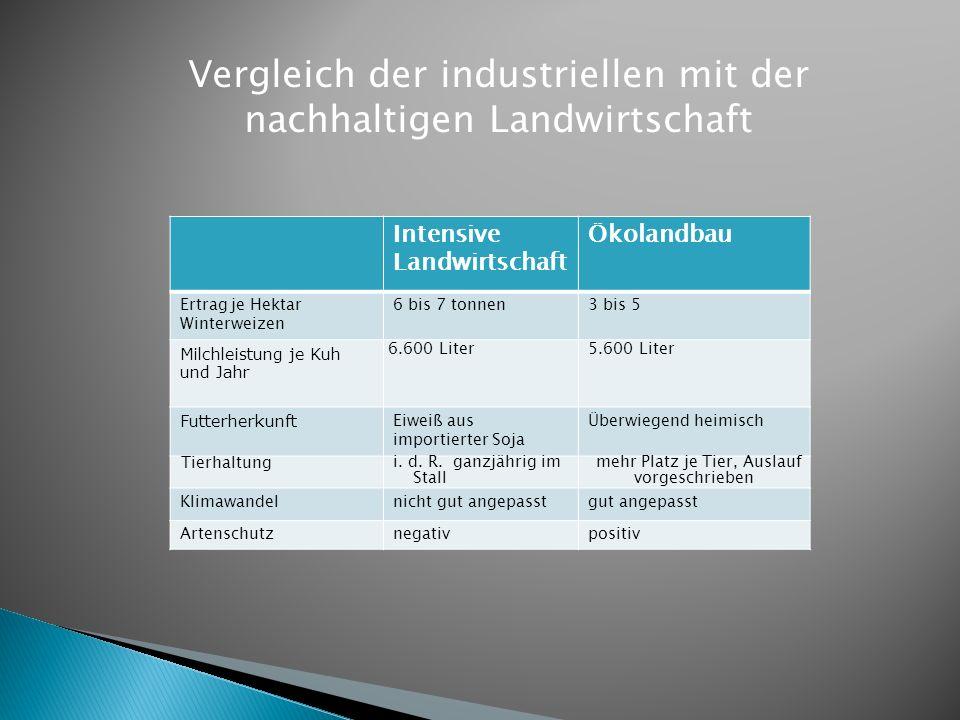 Vergleich der industriellen mit der nachhaltigen Landwirtschaft