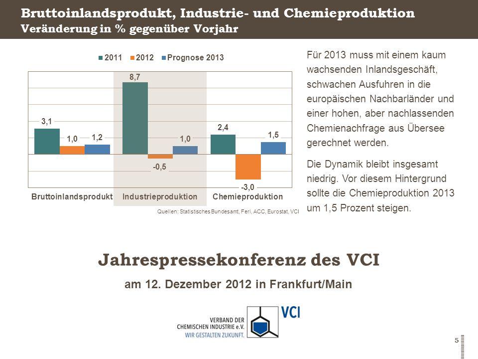 Bruttoinlandsprodukt, Industrie- und Chemieproduktion
