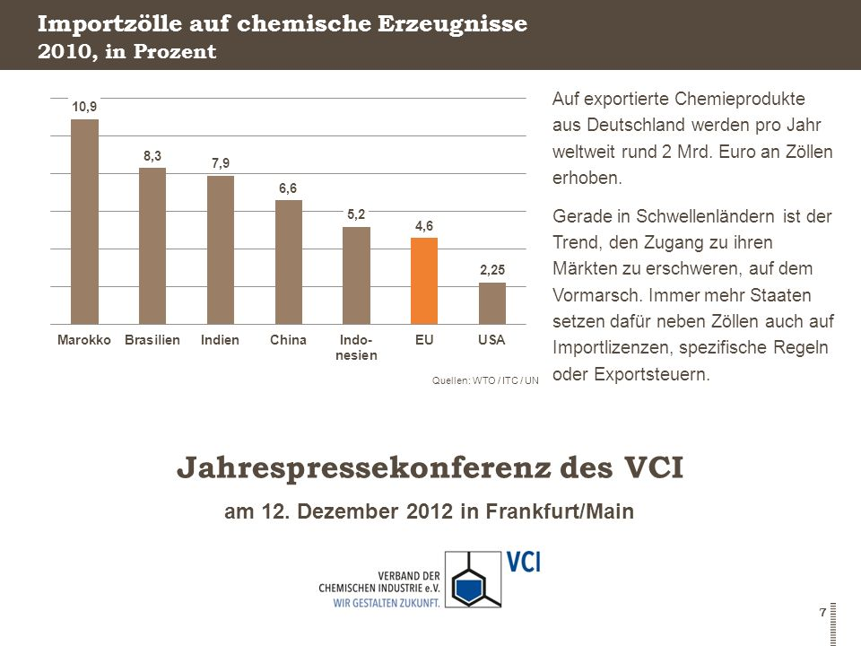Importzölle auf chemische Erzeugnisse