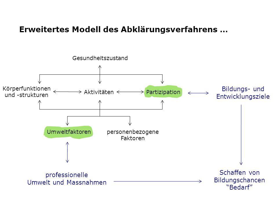 Erweitertes Modell des Abklärungsverfahrens …