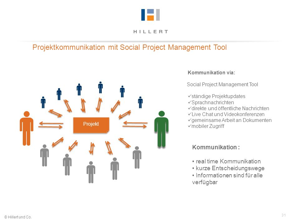 Projektkommunikation mit Social Project Management Tool