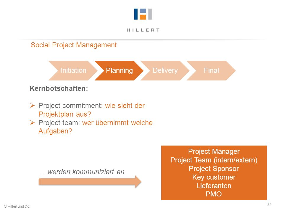 Project Team (intern/extern)
