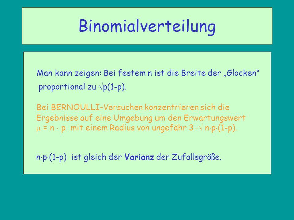 """Binomialverteilung Man kann zeigen: Bei festem n ist die Breite der """"Glocken proportional zu p(1-p)."""