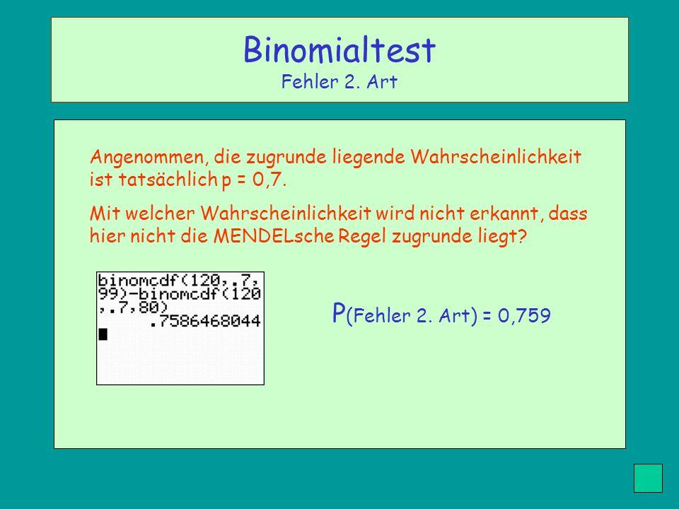 Binomialtest Fehler 2. Art
