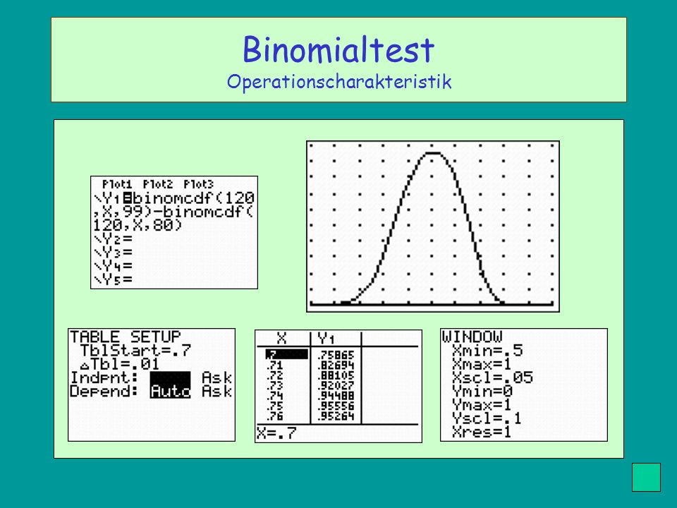 Binomialtest Operationscharakteristik