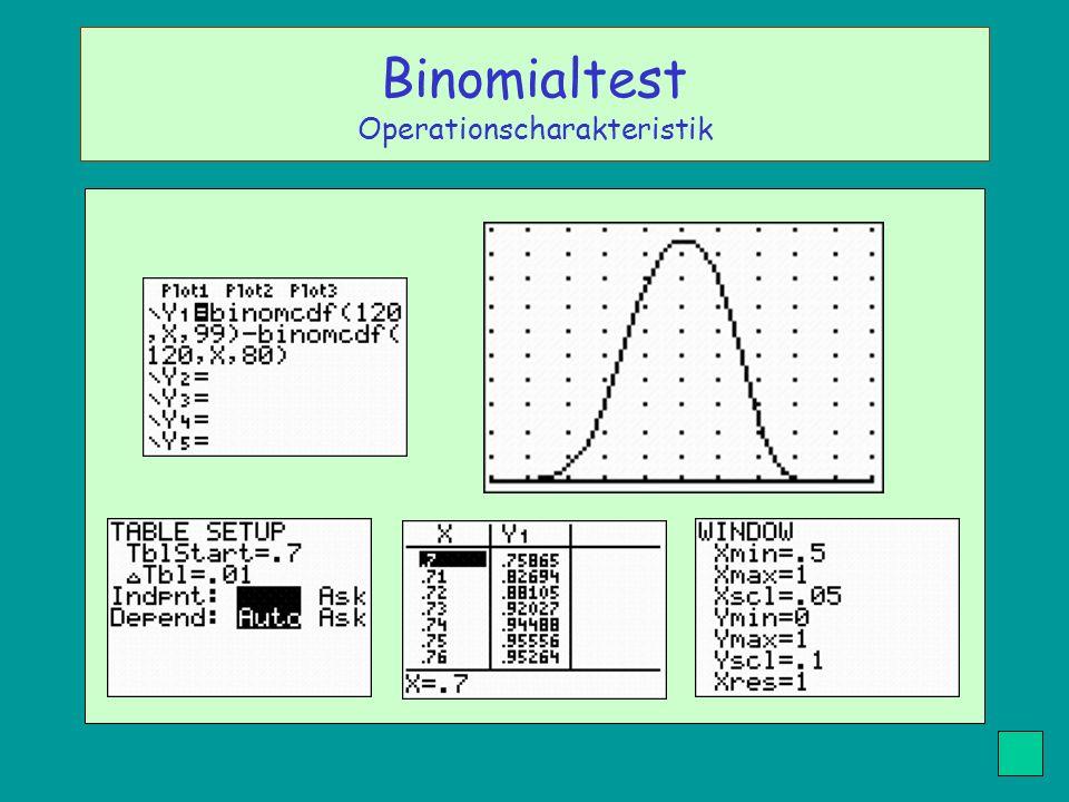 Binomialtest Operationscharakteristik