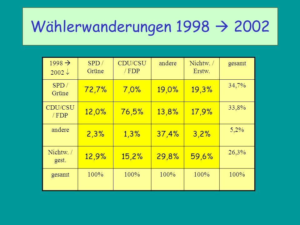 Wählerwanderungen 1998  2002 72,7% 7,0% 19,0% 19,3% 12,0% 76,5% 13,8%