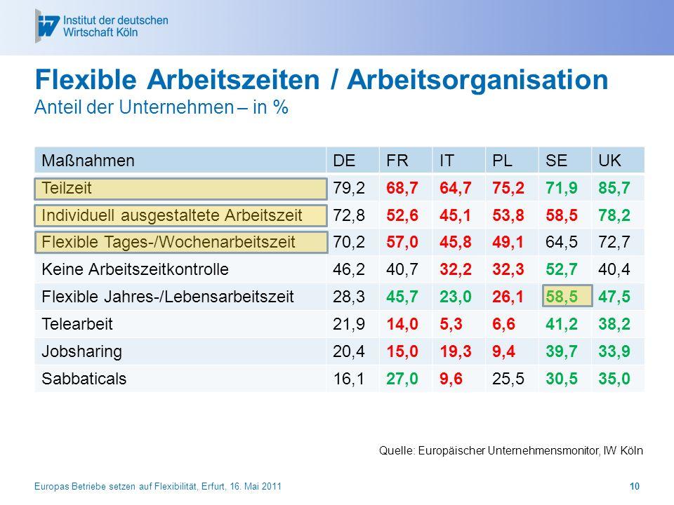 Flexible Arbeitszeiten / Arbeitsorganisation Anteil der Unternehmen – in %