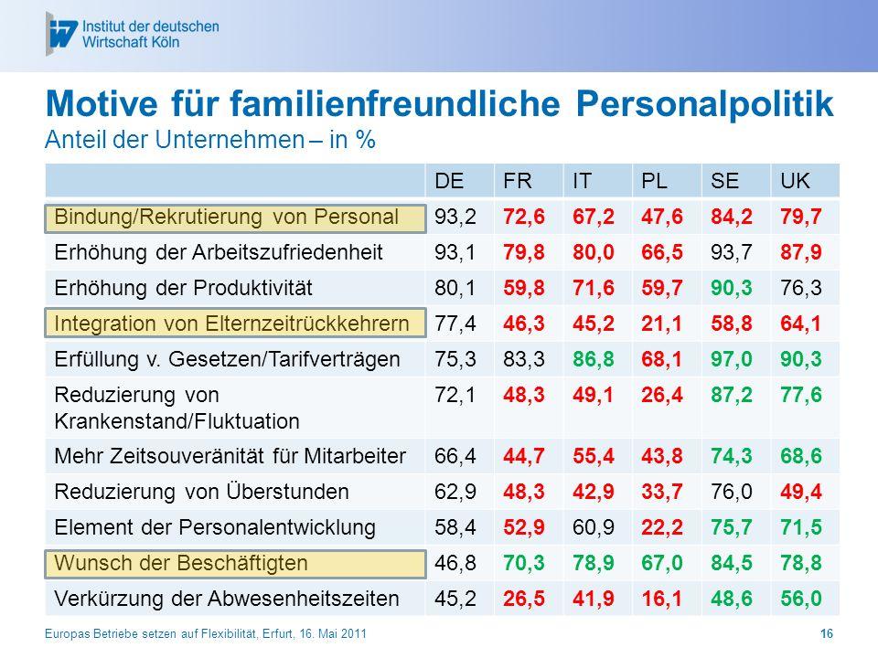 Motive für familienfreundliche Personalpolitik Anteil der Unternehmen – in %