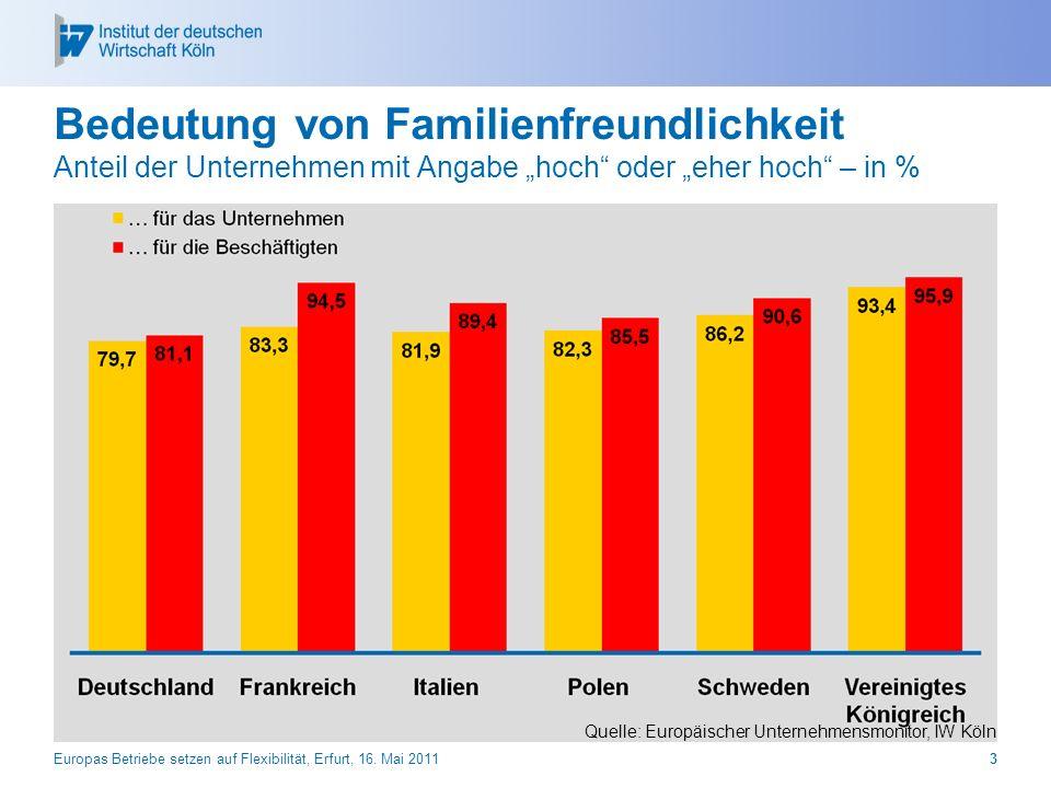 """Bedeutung von Familienfreundlichkeit Anteil der Unternehmen mit Angabe """"hoch oder """"eher hoch – in %"""