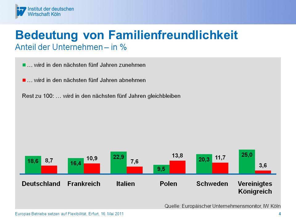 Bedeutung von Familienfreundlichkeit Anteil der Unternehmen – in %