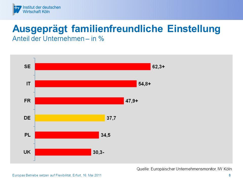 28.03.2017 Ausgeprägt familienfreundliche Einstellung Anteil der Unternehmen – in % Quelle: Europäischer Unternehmensmonitor, IW Köln.