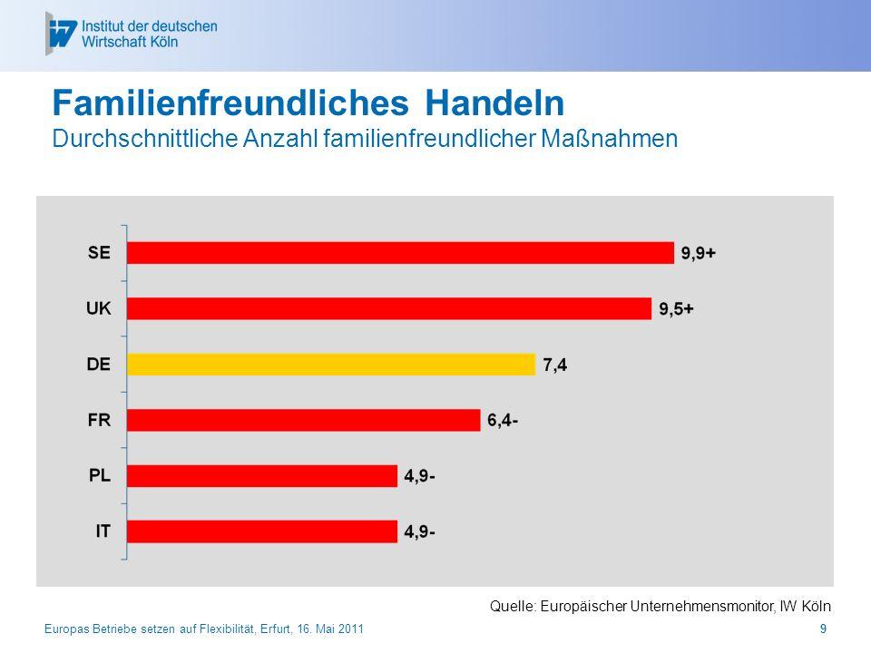28.03.2017 Familienfreundliches Handeln Durchschnittliche Anzahl familienfreundlicher Maßnahmen. Quelle: Europäischer Unternehmensmonitor, IW Köln.