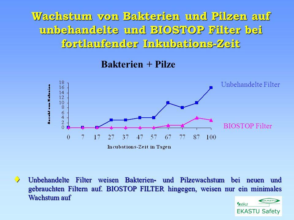 Wachstum von Bakterien und Pilzen auf unbehandelte und BIOSTOP Filter bei fortlaufender Inkubations-Zeit