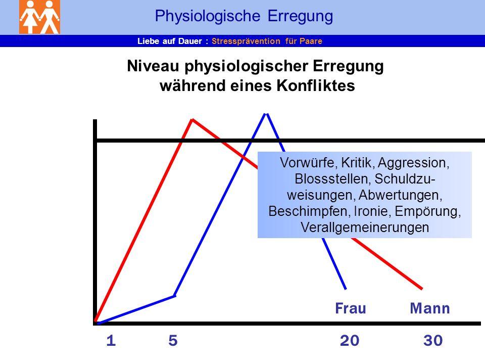 Niveau physiologischer Erregung während eines Konfliktes