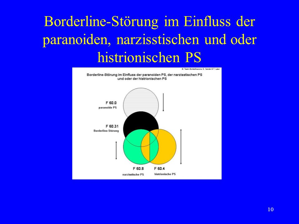 Borderline-Störung im Einfluss der paranoiden, narzisstischen und oder histrionischen PS