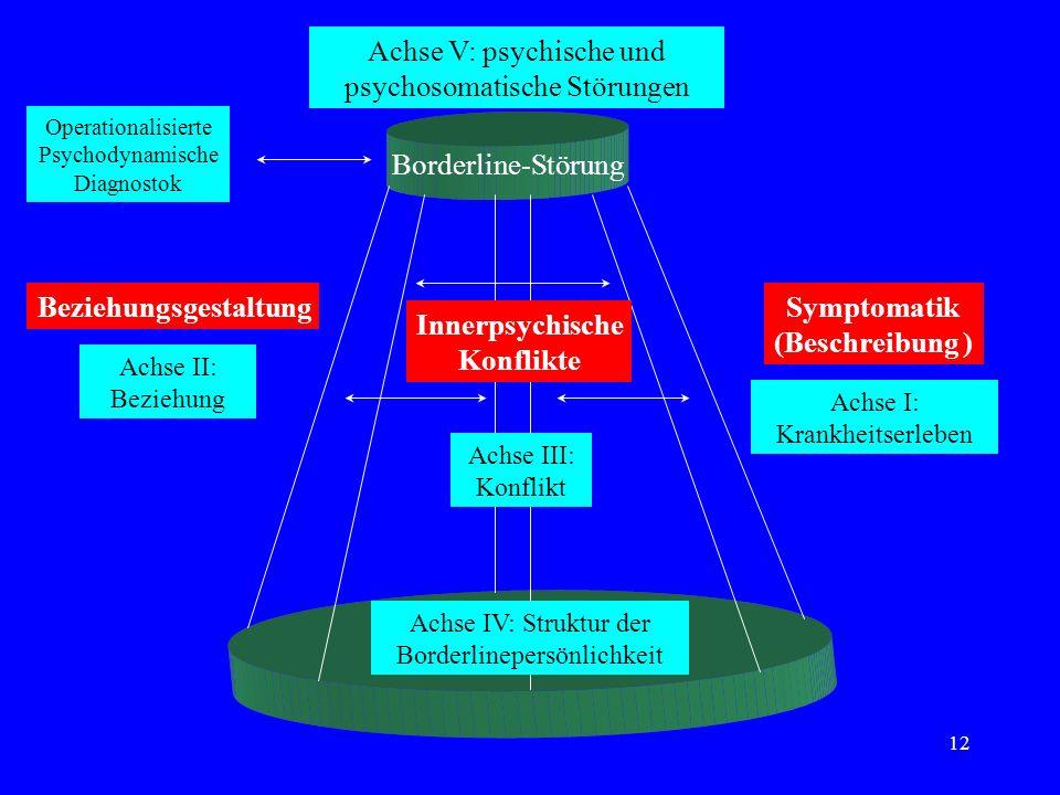 Symptomatik (Beschreibung ) Innerpsychische Konflikte