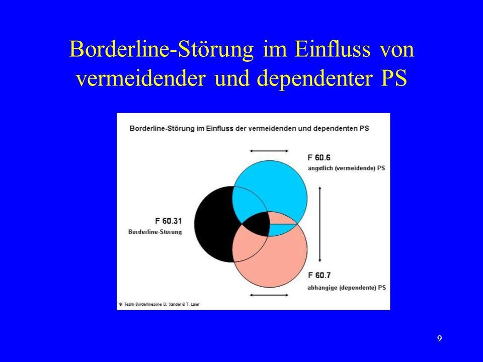 Borderline-Störung im Einfluss von vermeidender und dependenter PS