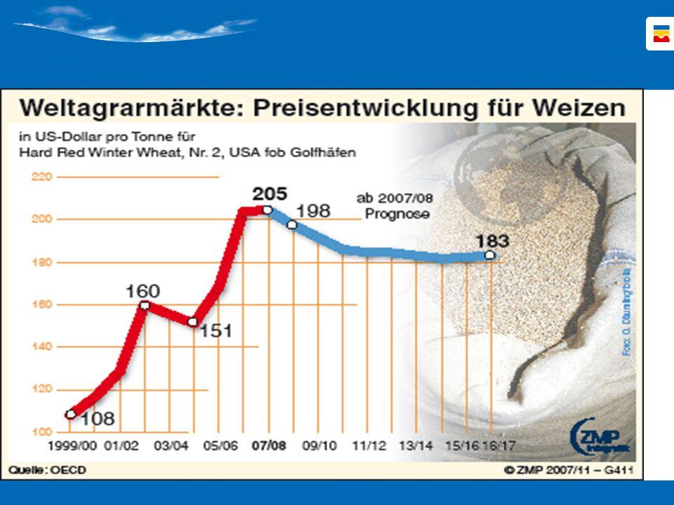 In der Folge geht die OECD davon aus, dass die Weltmarktpreise annähernd auf dem hohen derzeitigen Niveau bleiben werden.