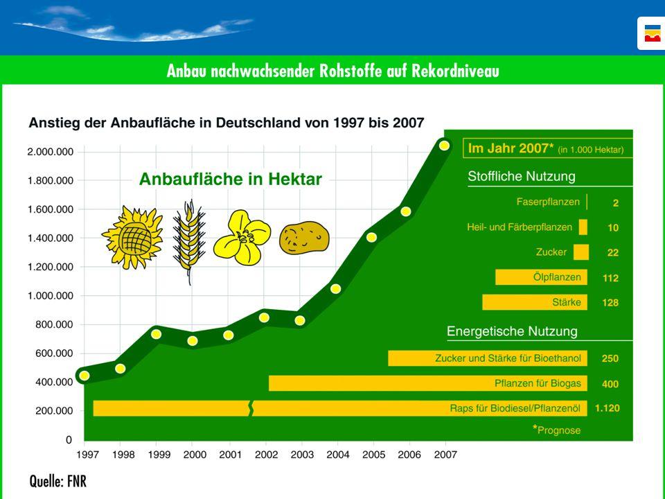 In der nächsten Folie ist die Entwicklung der Anbaufläche nachwachsender Rohstoffe in den letzten 10 Jahren zu erkennen.
