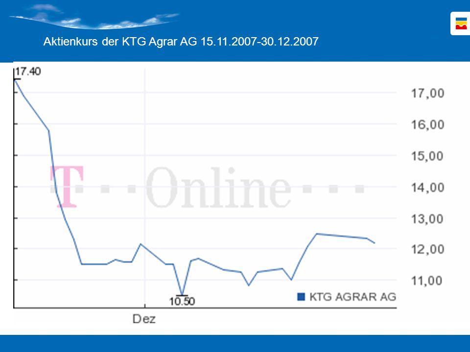 Aktienkurs der KTG Agrar AG 15.11.2007-30.12.2007