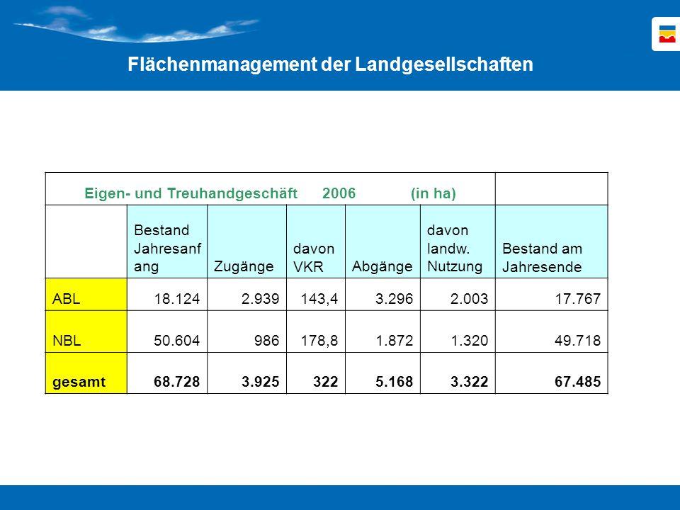 Eigen- und Treuhandgeschäft 2006 (in ha)