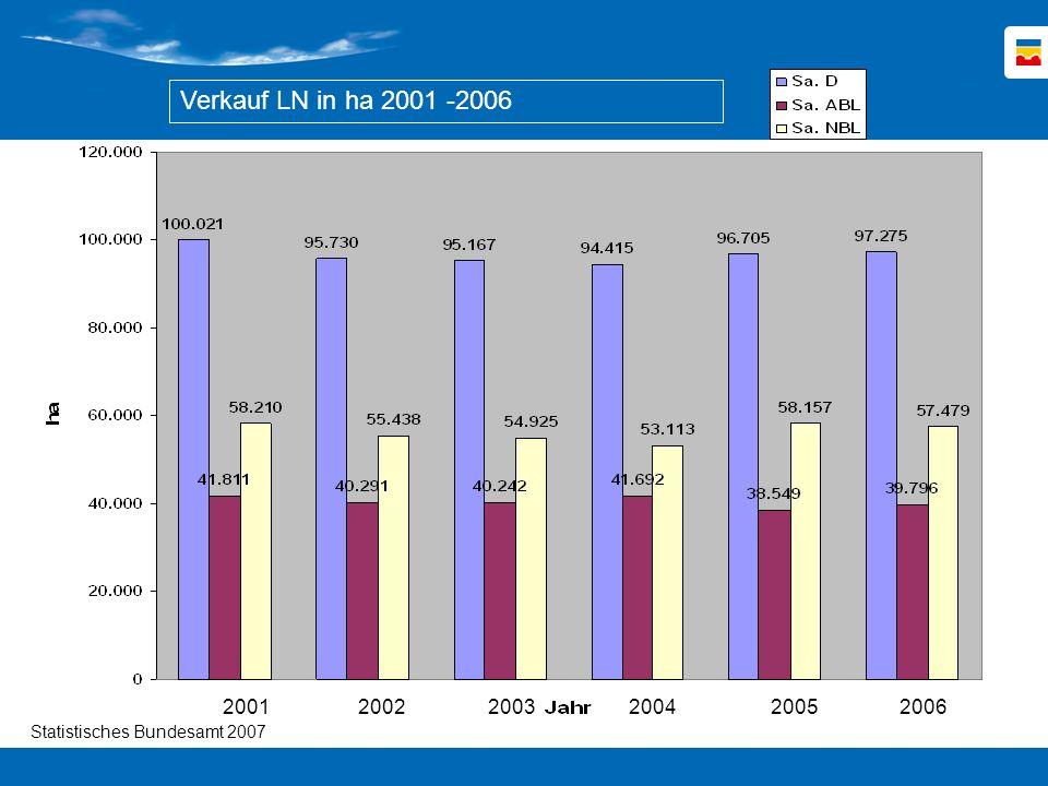 Verkauf LN in ha 2001 -2006 Nun zum Bodenmarkt.