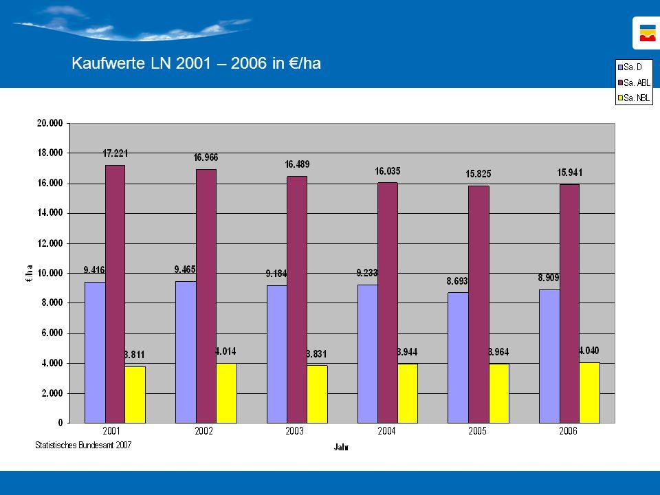 Kaufwerte LN 2001 – 2006 in €/ha