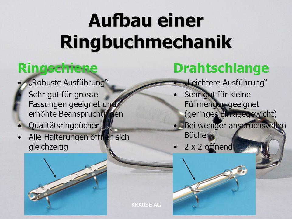Aufbau einer Ringbuchmechanik