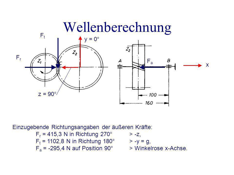 Wellenberechnung Ft y = 0° Fr Fa x z = 90°