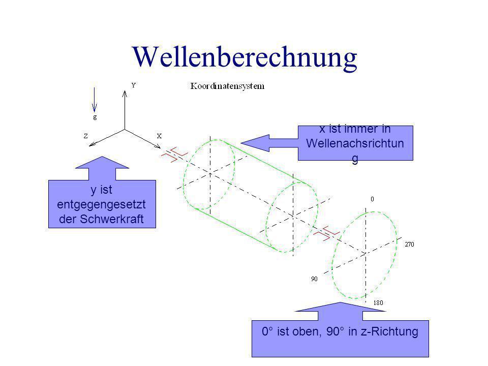 Wellenberechnung x ist immer in Wellenachsrichtung