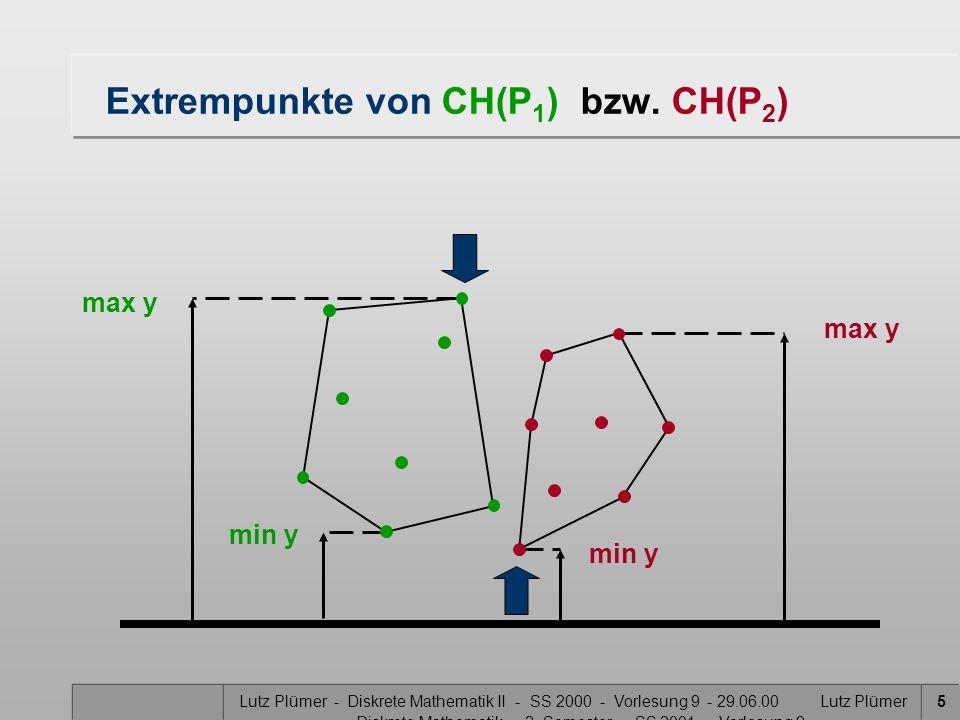 Extrempunkte von CH(P1) bzw. CH(P2)