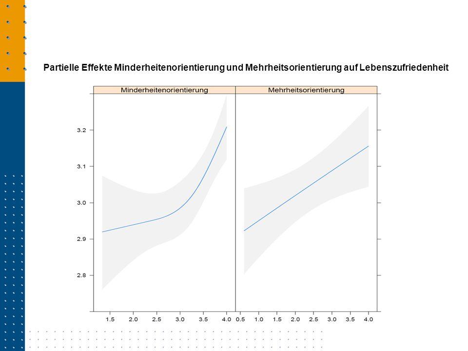 Partielle Effekte Minderheitenorientierung und Mehrheitsorientierung auf Lebenszufriedenheit