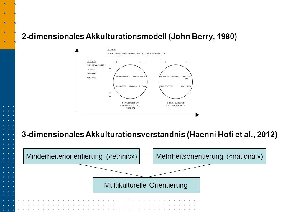 2-dimensionales Akkulturationsmodell (John Berry, 1980)