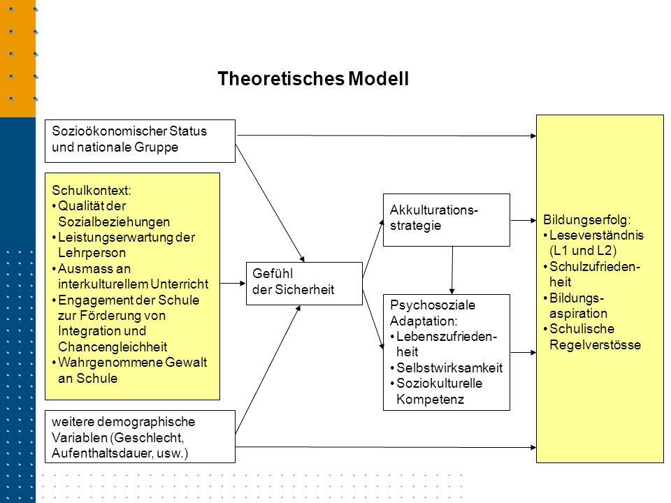 Theoretisches Modell Bildungserfolg: Leseverständnis (L1 und L2)