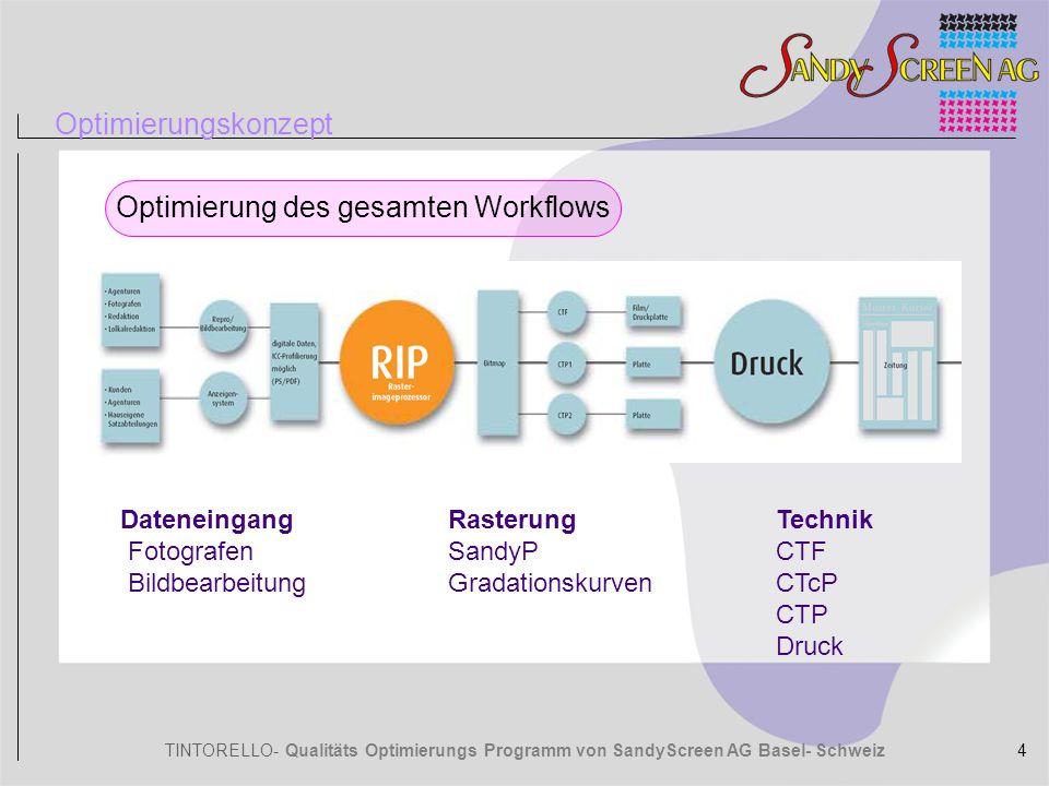 Optimierung des gesamten Workflows